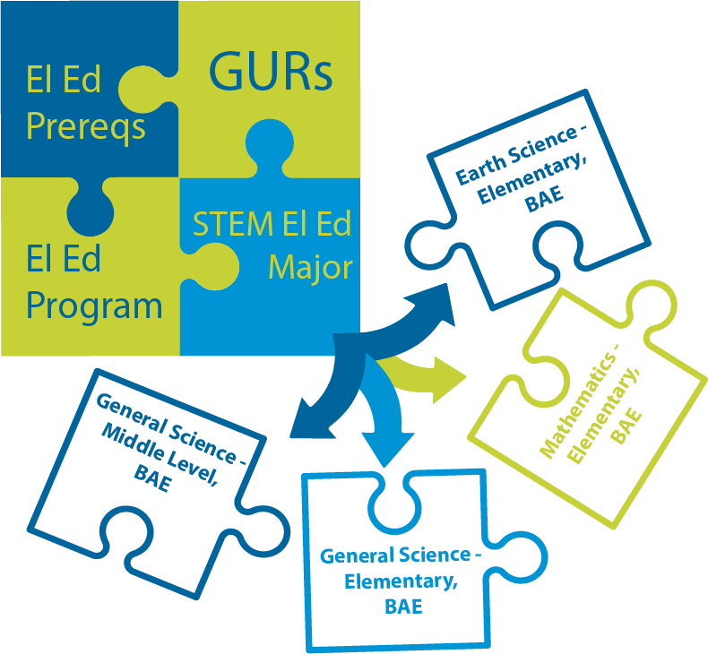 A puzzle with pieces making up the Elementary Education Major: El Ed Prereqs, GURs, El Ed Program, STEM El Ed Major