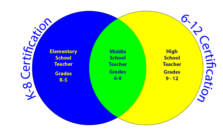 Venn Diagram showing the overlap of Elementary, Middle, and High School teachers with the K-8 certificationa nd the 6-12 certification.  Middle school teachers can choose either path