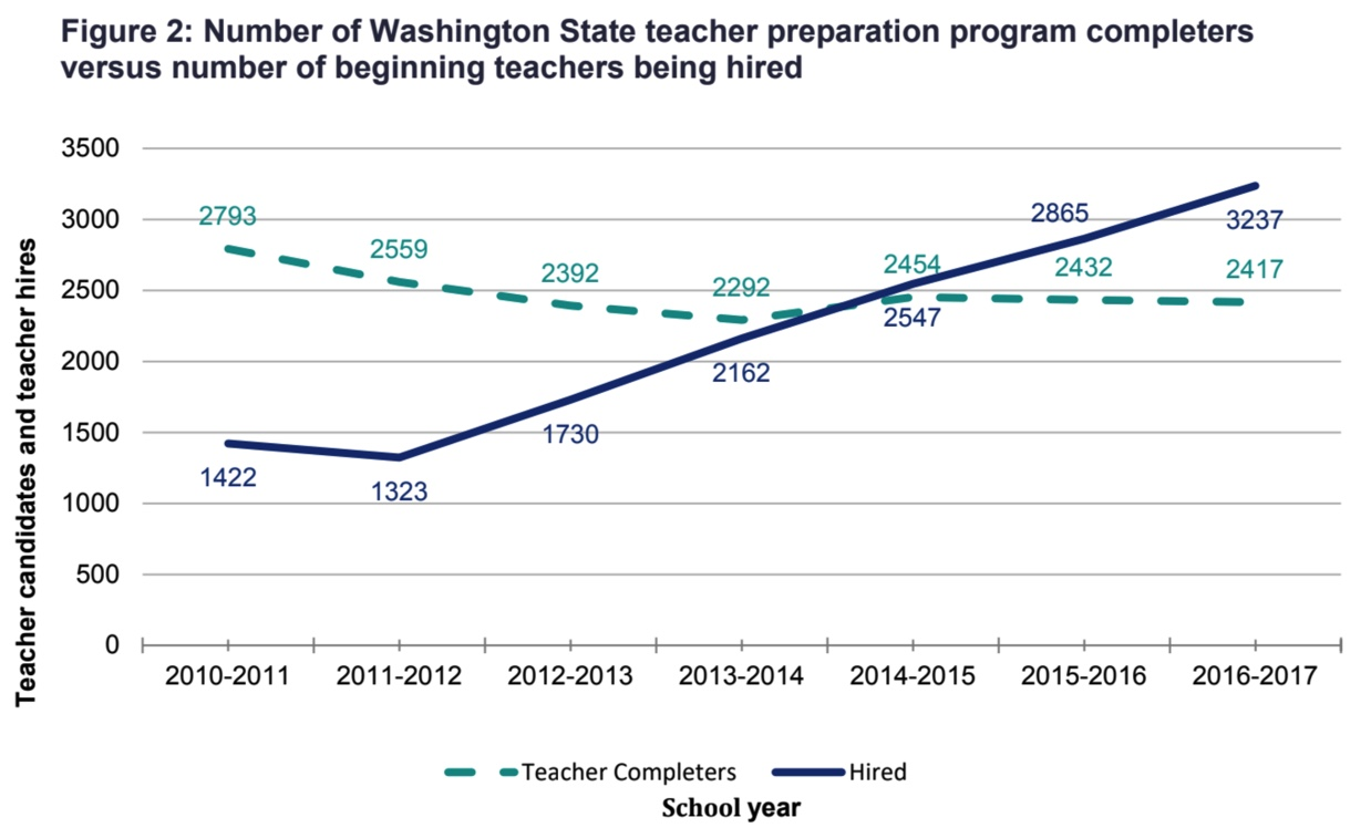 Graph showing that in Washington state the numbers of teachers hired is greater than what the WA state teacher prep programs are producing