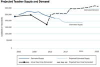 Graph showing teacher supply projections higher than teacher demand projections through 2025