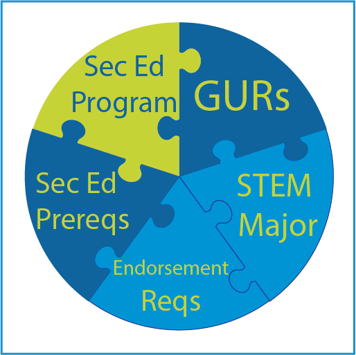 Round puzzle with the pieces representing Secondary Education Prerequisites, Secondary Education Programs, GUR's, STEM Majors, & Endorsement Requirements